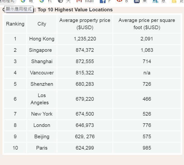 property prices top cities.JPG